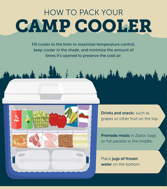 How To Pack your Cooler for Camping