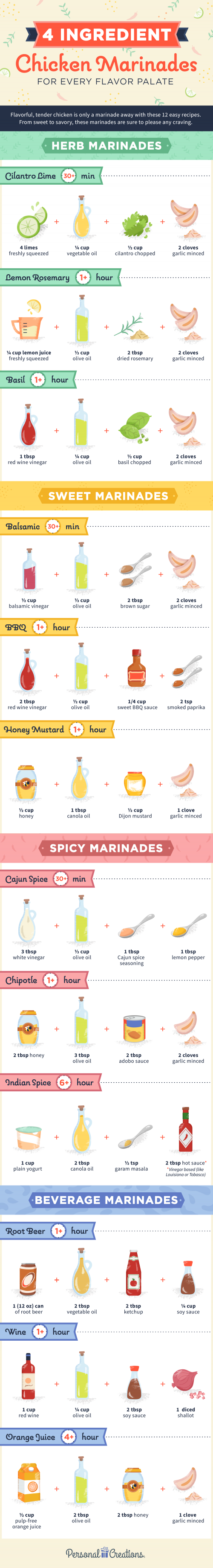 Easy 4 Ingredient Chicken Marinades for tender chicken
