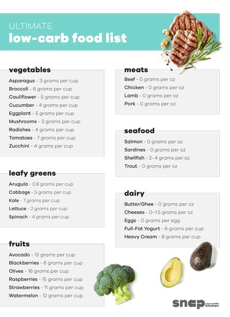 Ultimate Low Carb Food List pg 1
